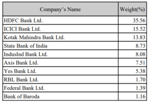 Bank Nifty – Top constituents by weightage