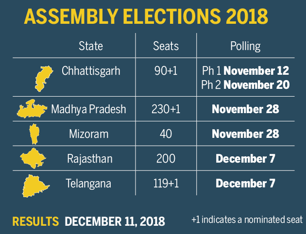 state election result announced on 11 dec