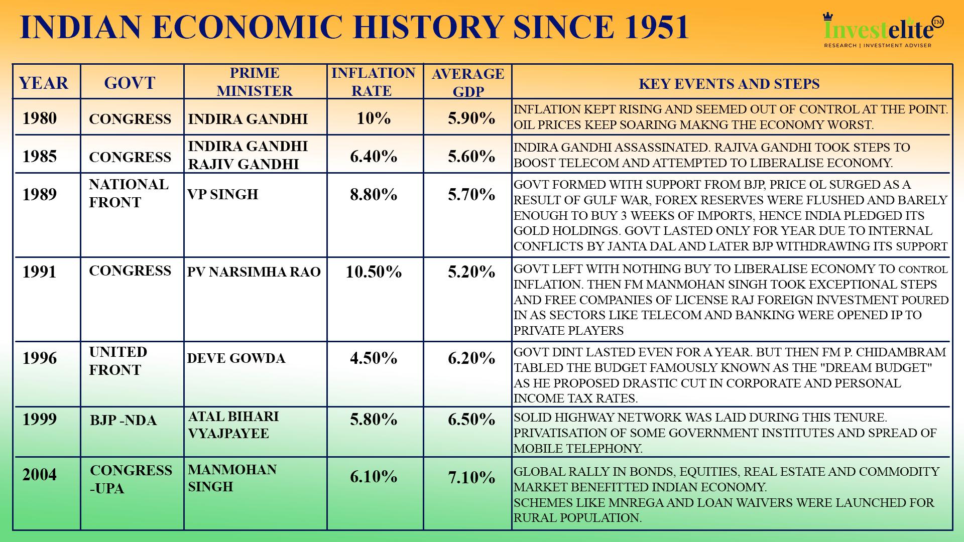 INDIAN ECONOMIC HISTORY2