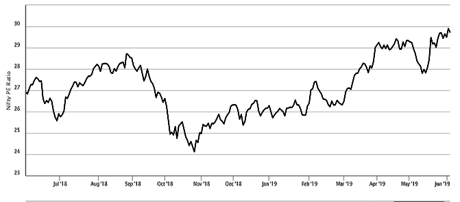 Nifty PR Ratio 1 Year Chart
